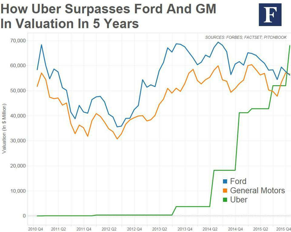 uber-surpasses-ford-and-gm-in-valuation-in-5-years